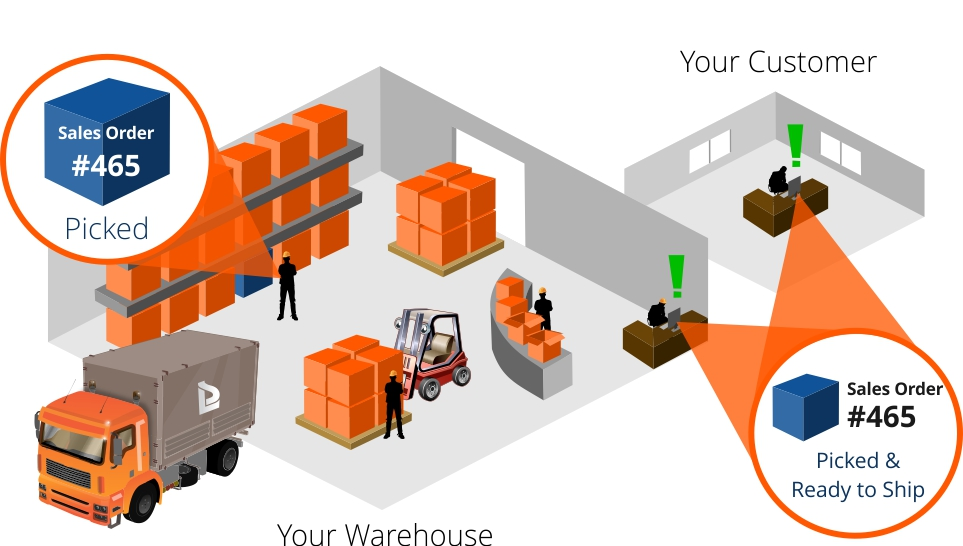 Warehouse Management Systems Wms Software Kmh Systems